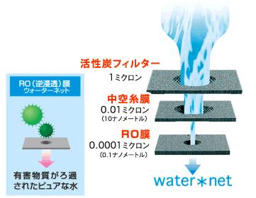 ウォーターネットの水はRO膜(逆浸透膜)による安心の水